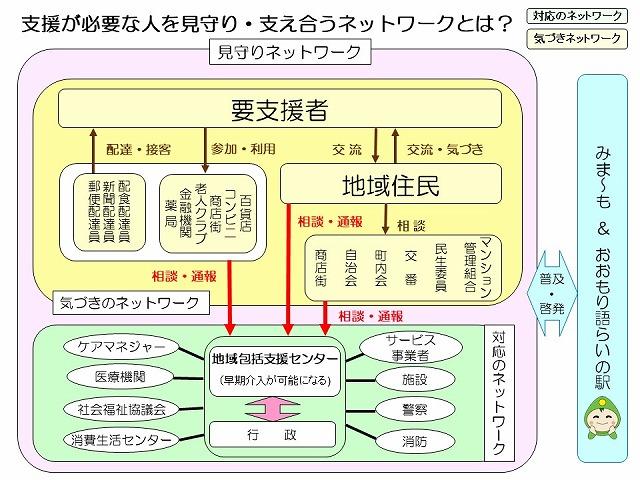 H30.6.2八王子社会福祉士会発表用